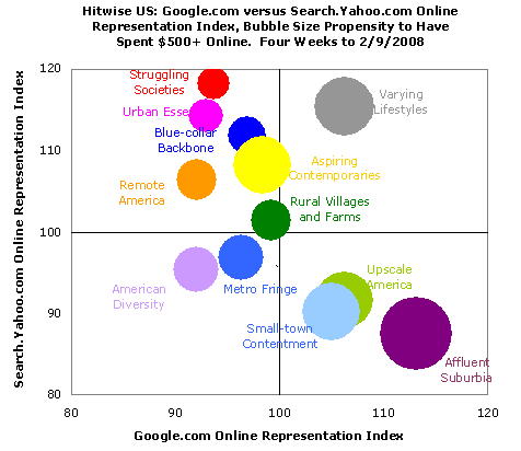 google-v-yahoo-audience-comparison.png